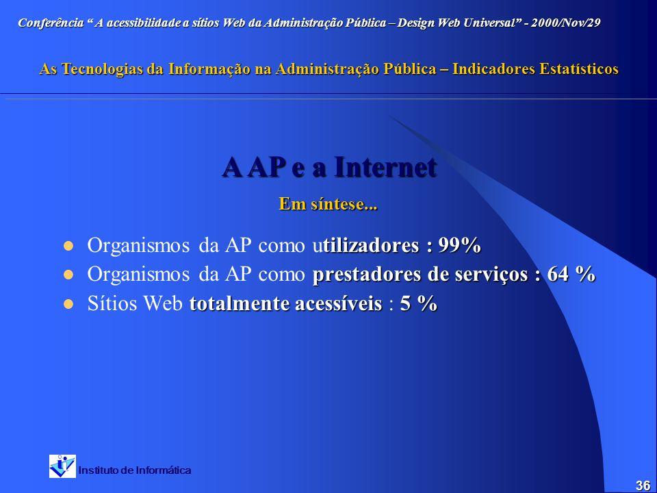 Instituto de Informática Conferência A acessibilidade a sítios Web da Administração Pública – Design Web Universal - 2000/Nov/29 As Tecnologias da Informação na Administração Pública – Indicadores Estatísticos 36 tilizadores : 99% Organismos da AP como utilizadores : 99% prestadores de serviços : 64 % Organismos da AP como prestadores de serviços : 64 % totalmente acessíveis5 % Sítios Web totalmente acessíveis : 5 % A AP e a Internet Em síntese...