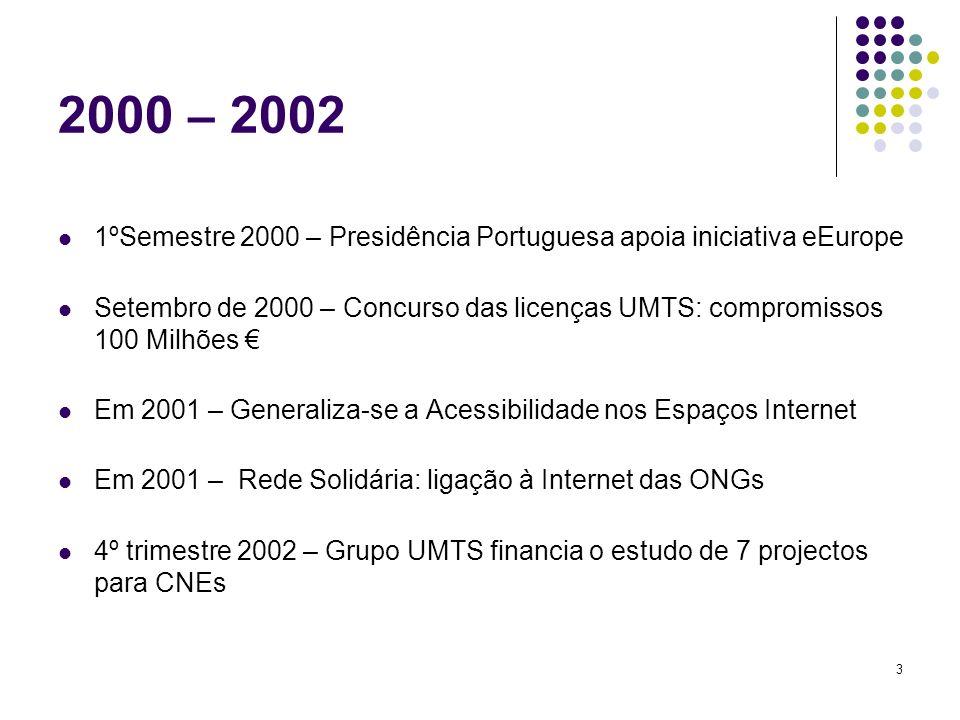 3 2000 – 2002 1ºSemestre 2000 – Presidência Portuguesa apoia iniciativa eEurope Setembro de 2000 – Concurso das licenças UMTS: compromissos 100 Milhões Em 2001 – Generaliza-se a Acessibilidade nos Espaços Internet Em 2001 – Rede Solidária: ligação à Internet das ONGs 4º trimestre 2002 – Grupo UMTS financia o estudo de 7 projectos para CNEs
