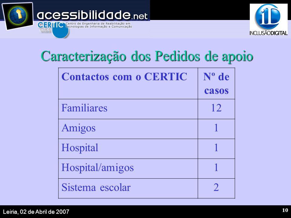 Leiria, 02 de Abril de 2007 10 Caracterização dos Pedidos de apoio Contactos com o CERTICNº de casos Familiares12 Amigos1 Hospital1 Hospital/amigos1 Sistema escolar2