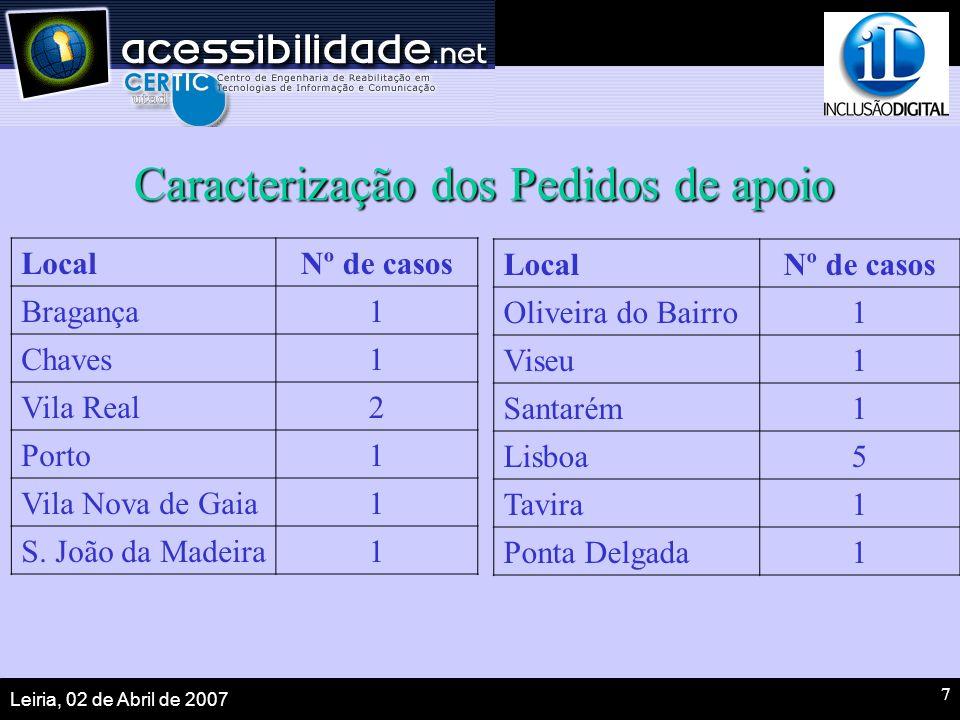 Leiria, 02 de Abril de 2007 7 Caracterização dos Pedidos de apoio LocalNº de casos Bragança1 Chaves1 Vila Real2 Porto1 Vila Nova de Gaia1 S.