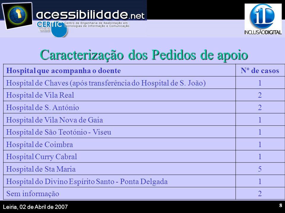 Leiria, 02 de Abril de 2007 8 Caracterização dos Pedidos de apoio Hospital que acompanha o doenteNº de casos Hospital de Chaves (após transferência do Hospital de S.