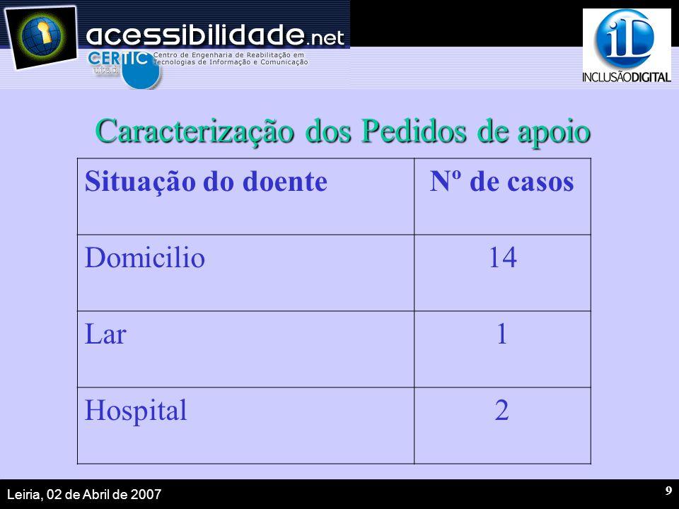 Leiria, 02 de Abril de 2007 9 Caracterização dos Pedidos de apoio Situação do doenteNº de casos Domicilio14 Lar1 Hospital2