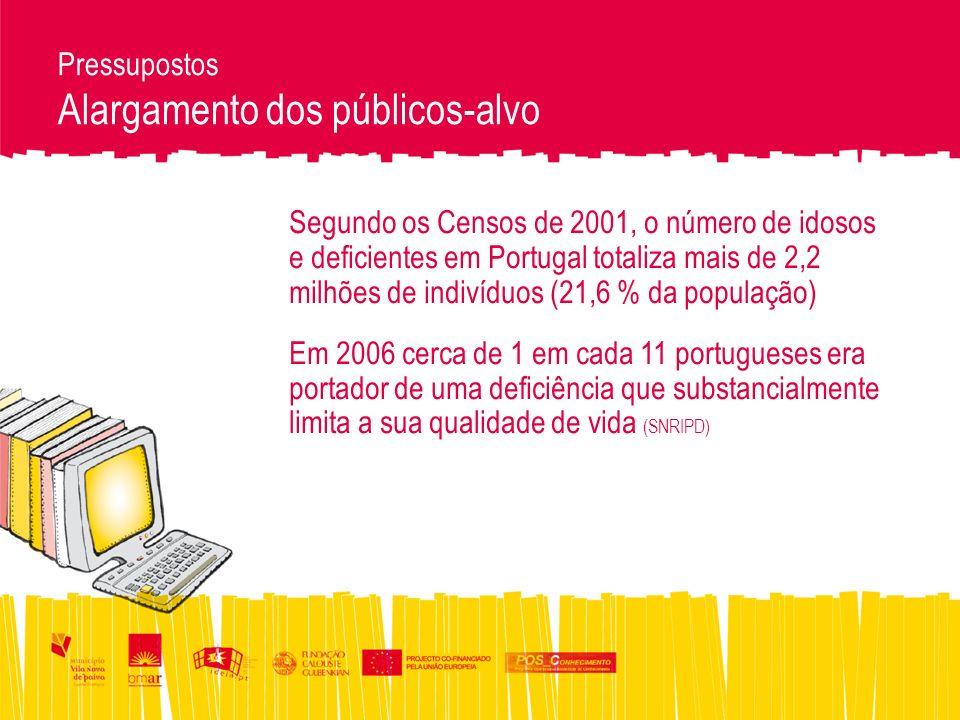 Pressupostos Alargamento dos públicos-alvo Segundo os Censos de 2001, o número de idosos e deficientes em Portugal totaliza mais de 2,2 milhões de indivíduos (21,6 % da população) Em 2006 cerca de 1 em cada 11 portugueses era portador de uma deficiência que substancialmente limita a sua qualidade de vida (SNRIPD)