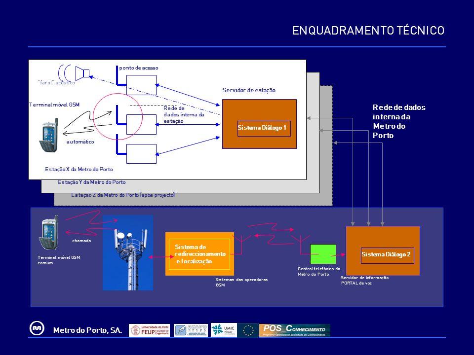 © Metro do Porto, SA. Terminal móvel GSM ponto de acesso Servidor de estação Rede de dados interna da Metro do Porto Servidor de informação PORTAL de