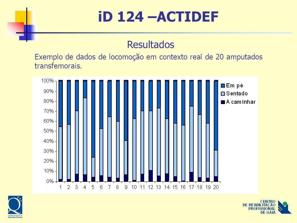iD 124 –ACTIDEF Resultados Exemplo de dados de locomoção em contexto real de 20 amputados transfemorais.