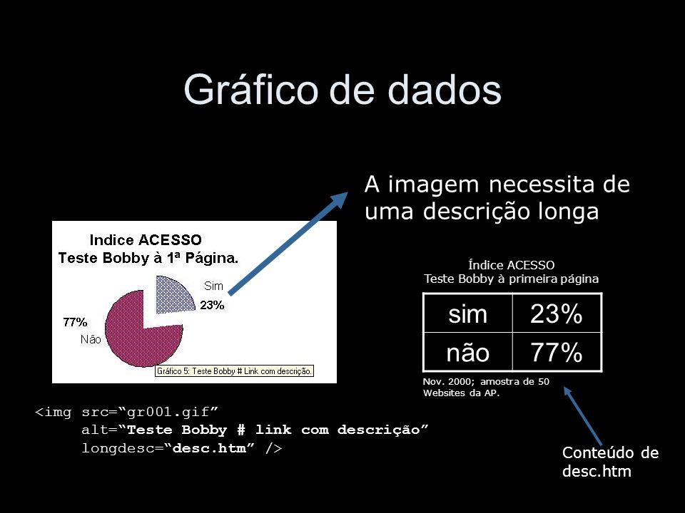 Gráfico de dados <img src=gr001.gif alt=Teste Bobby # link com descrição longdesc=desc.htm /> A imagem necessita de uma descrição longa sim23% não77% Índice ACESSO Teste Bobby à primeira página Nov.