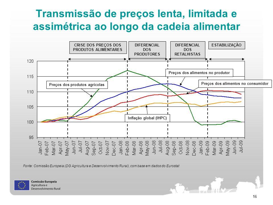 16 Transmissão de preços lenta, limitada e assimétrica ao longo da cadeia alimentar Fonte: Comissão Europeia (DG Agricultura e Desenvolvimento Rural),