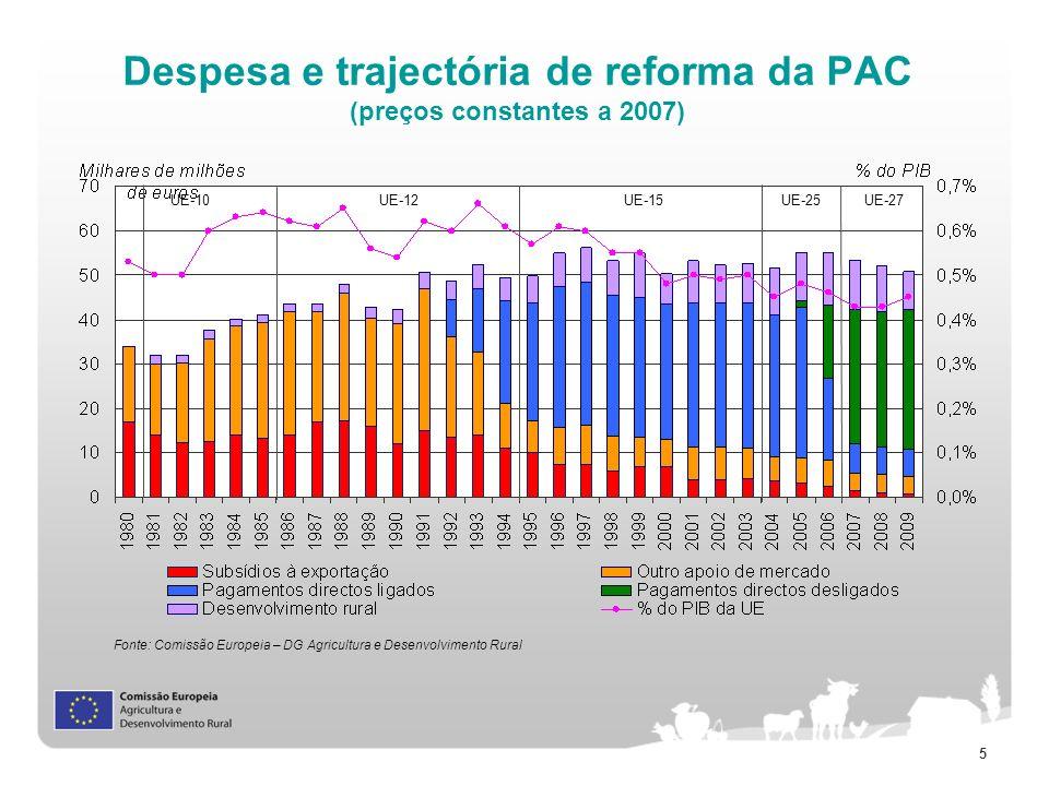 5 Despesa e trajectória de reforma da PAC (preços constantes a 2007) Fonte: Comissão Europeia – DG Agricultura e Desenvolvimento Rural UE-10UE-12UE-15
