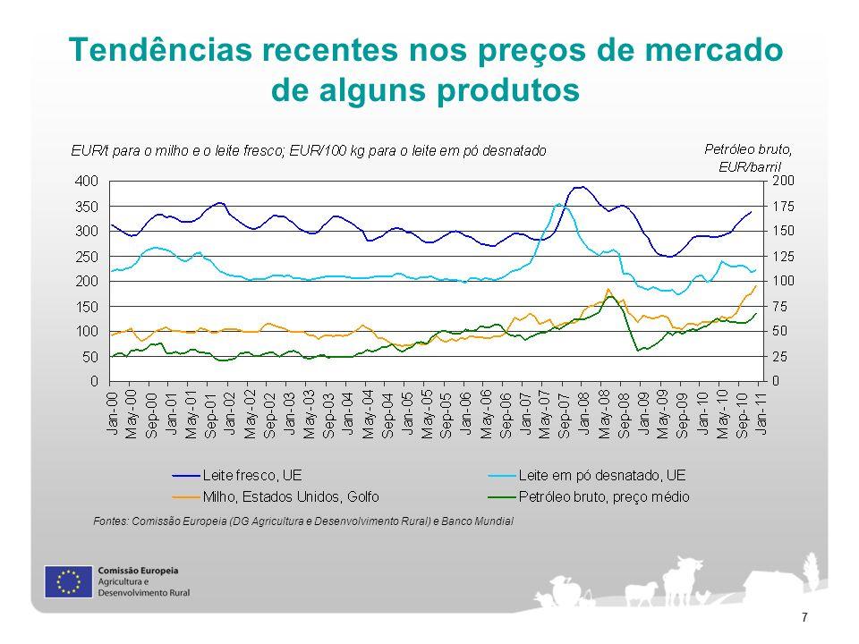 7 Tendências recentes nos preços de mercado de alguns produtos Fontes: Comissão Europeia (DG Agricultura e Desenvolvimento Rural) e Banco Mundial