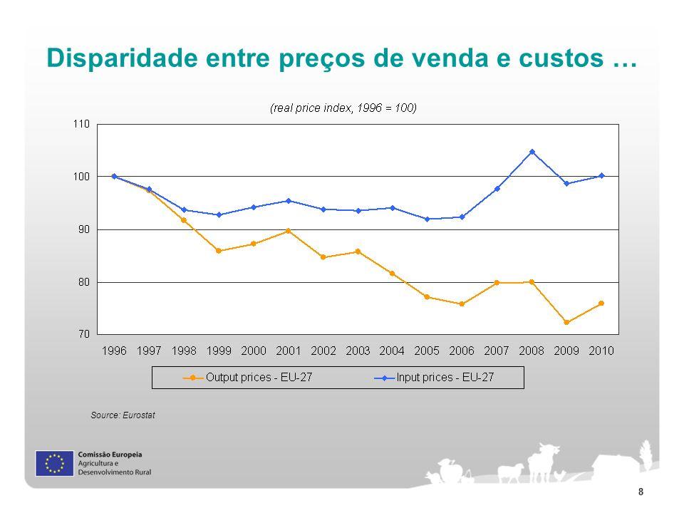 88 Disparidade entre preços de venda e custos … Source: Eurostat