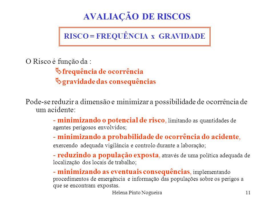 Helena Pinto Nogueira11 AVALIAÇÃO DE RISCOS O Risco é função da : frequência de ocorrência gravidade das consequências Pode-se reduzir a dimensão e mi