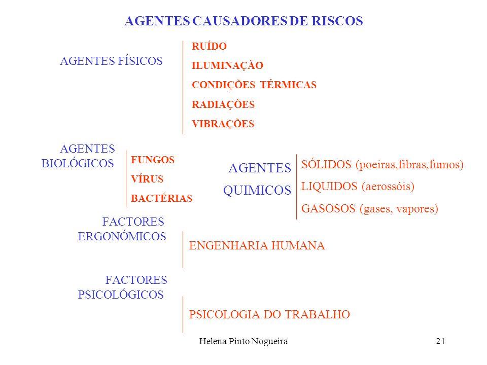 Helena Pinto Nogueira21 AGENTES CAUSADORES DE RISCOS AGENTES FÍSICOS AGENTES BIOLÓGICOS FACTORES ERGONÓMICOS FACTORES PSICOLÓGICOS RUÍDO ILUMINAÇÃO CONDIÇÕES TÉRMICAS RADIAÇÕES VIBRAÇÕES FUNGOS VÍRUS BACTÉRIAS ENGENHARIA HUMANA PSICOLOGIA DO TRABALHO AGENTES QUIMICOS SÓLIDOS (poeiras,fibras,fumos) LIQUIDOS (aerossóis) GASOSOS (gases, vapores)