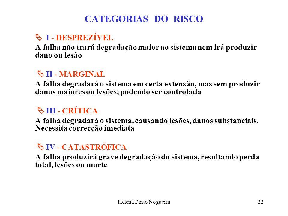 Helena Pinto Nogueira22 CATEGORIAS DO RISCO I - DESPREZÍVEL A falha não trará degradação maior ao sistema nem irá produzir dano ou lesão II - MARGINAL