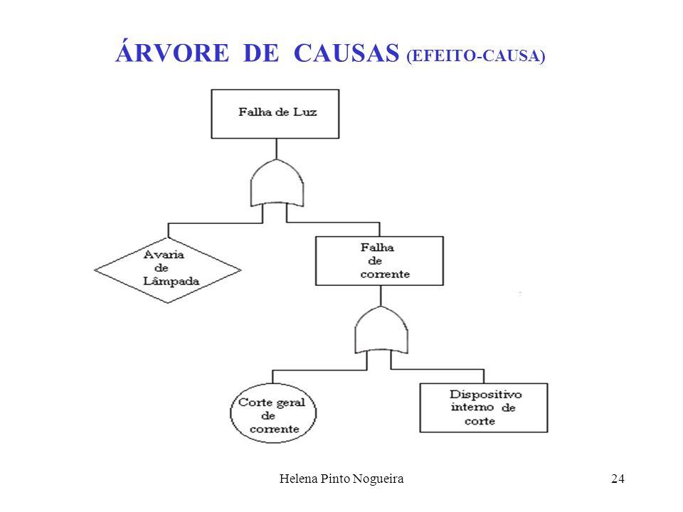 24 ÁRVORE DE CAUSAS (EFEITO-CAUSA)