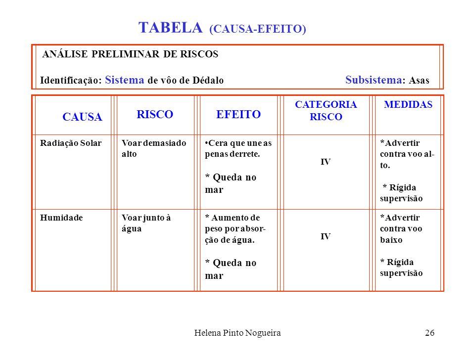 Helena Pinto Nogueira26 TABELA (CAUSA-EFEITO) ANÁLISE PRELIMINAR DE RISCOS Identificação: Sistema de vôo de Dédalo Subsistema : Asas RISCO EFEITO CATE