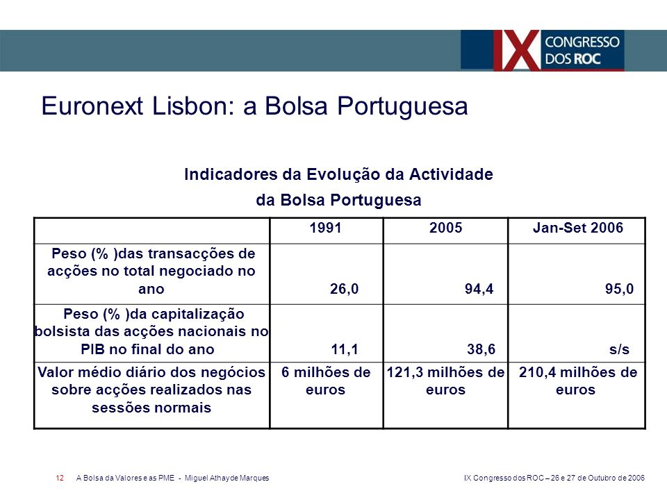 IX Congresso dos ROC – 26 e 27 de Outubro de 2006 A Bolsa da Valores e as PME - Miguel Athayde Marques 12 Euronext Lisbon: a Bolsa Portuguesa Indicado