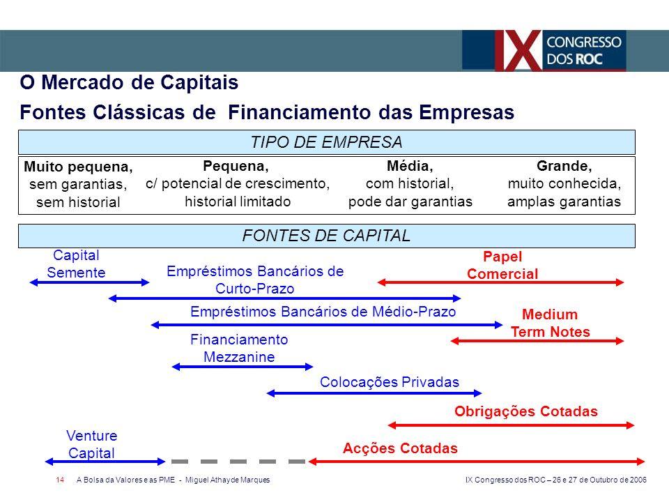 IX Congresso dos ROC – 26 e 27 de Outubro de 2006 A Bolsa da Valores e as PME - Miguel Athayde Marques 14 O Mercado de Capitais Fontes Clássicas de Fi