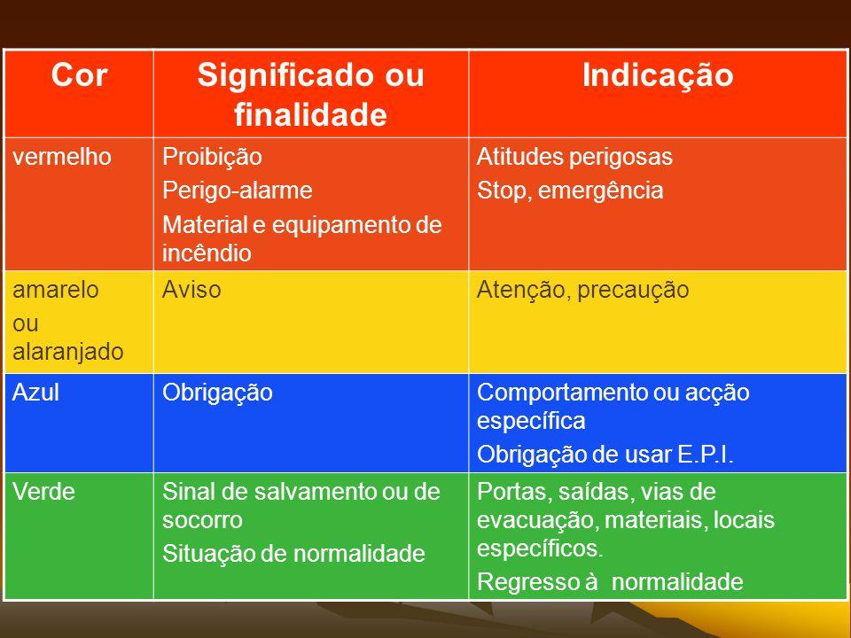 CorSignificado ou finalidade Indicação vermelhoProibição Perigo-alarme Material e equipamento de incêndio Atitudes perigosas Stop, emergência amarelo