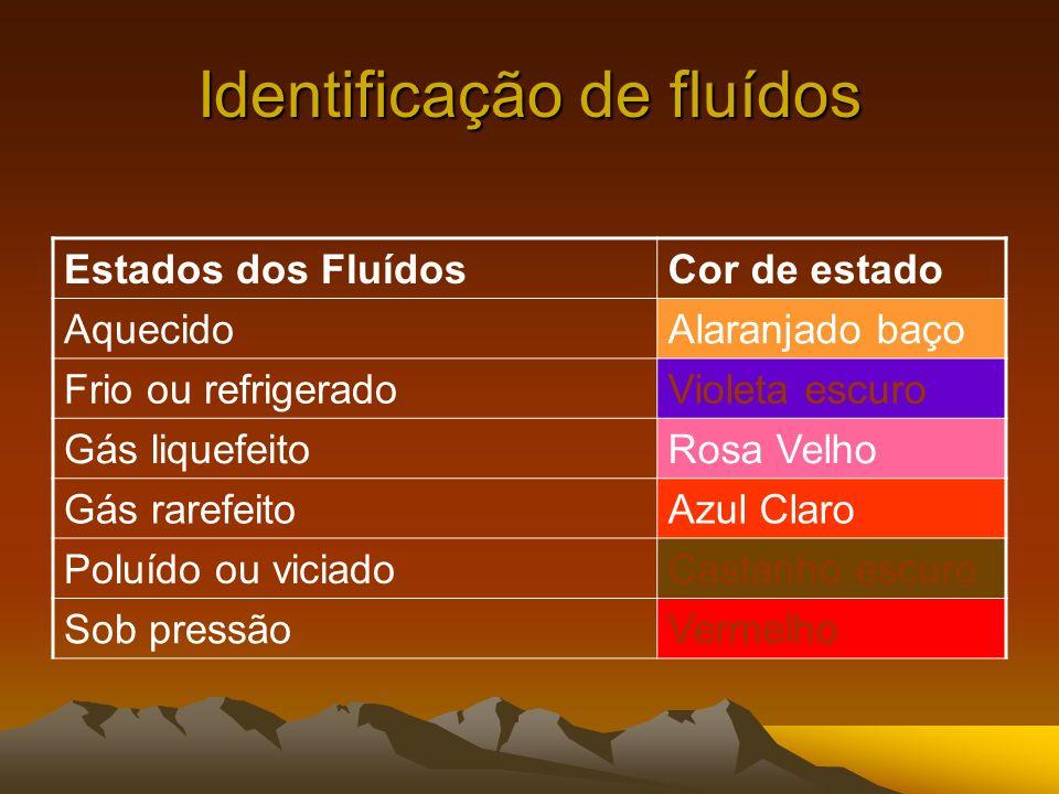 Identificação de fluídos Estados dos FluídosCor de estado AquecidoAlaranjado baço Frio ou refrigeradoVioleta escuro Gás liquefeitoRosa Velho Gás raref
