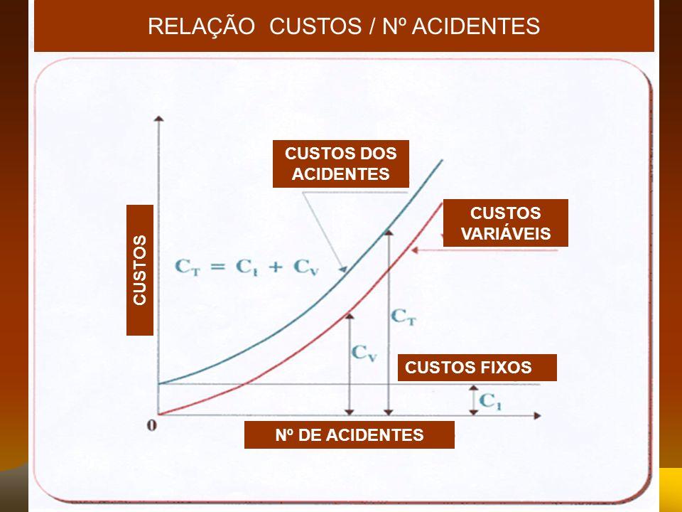 RELAÇÃO CUSTOS / Nº ACIDENTES CUSTOS FIXOS Nº DE ACIDENTES CUSTOS VARIÁVEIS CUSTOS DOS ACIDENTES CUSTOS