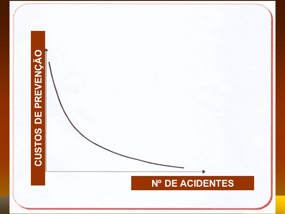 Nº DE ACIDENTES CUSTOS DE PREVENÇÃO