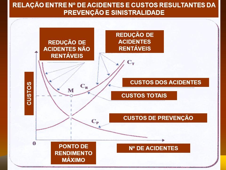 RELAÇÃO ENTRE Nº DE ACIDENTES E CUSTOS RESULTANTES DA PREVENÇÃO E SINISTRALIDADE CUSTOS Nº DE ACIDENTES CUSTOS DOS ACIDENTES CUSTOS TOTAIS CUSTOS DE P