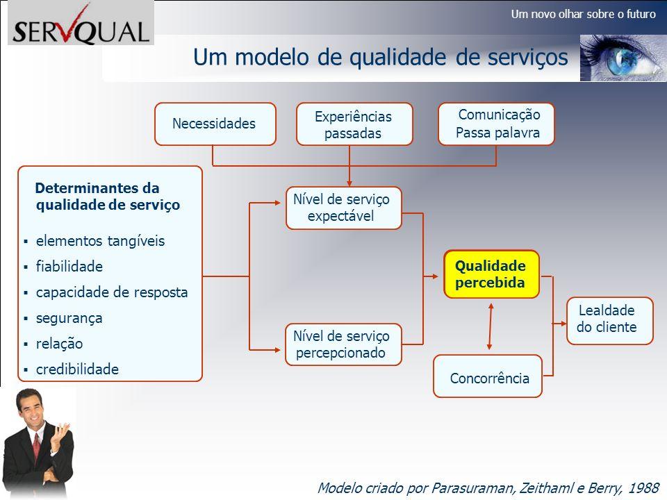 Um novo olhar sobre o futuro Um modelo de qualidade de serviços Modelo criado por Parasuraman, Zeithaml e Berry, 1988 Passa palavra Experiências passa