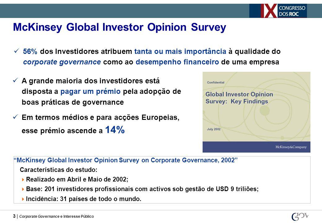 3 | Corporate Governance e Interesse Público 56% dos Investidores atribuem tanta ou mais importância à qualidade do corporate governance como ao desem