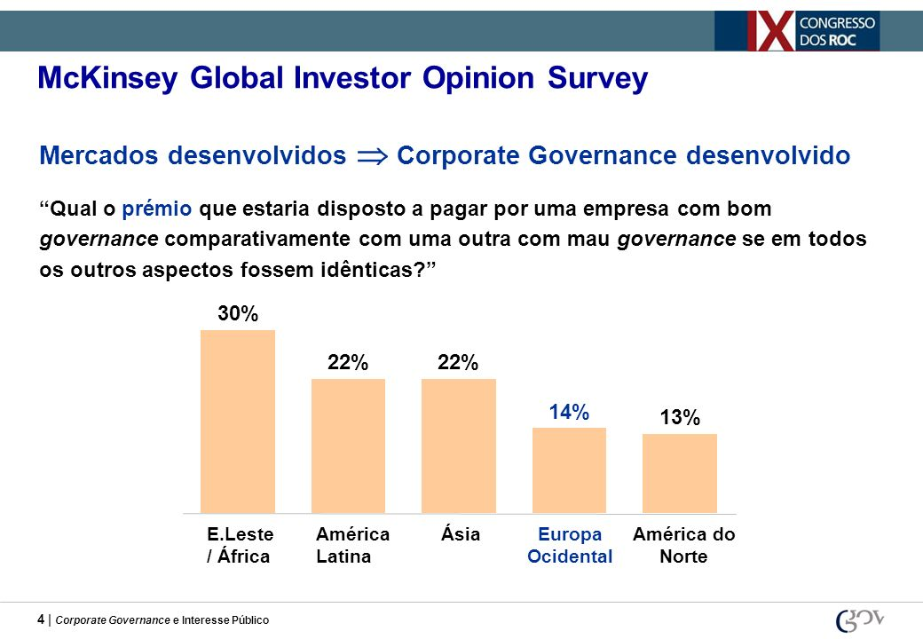 4 | Corporate Governance e Interesse Público Qual o prémio que estaria disposto a pagar por uma empresa com bom governance comparativamente com uma ou