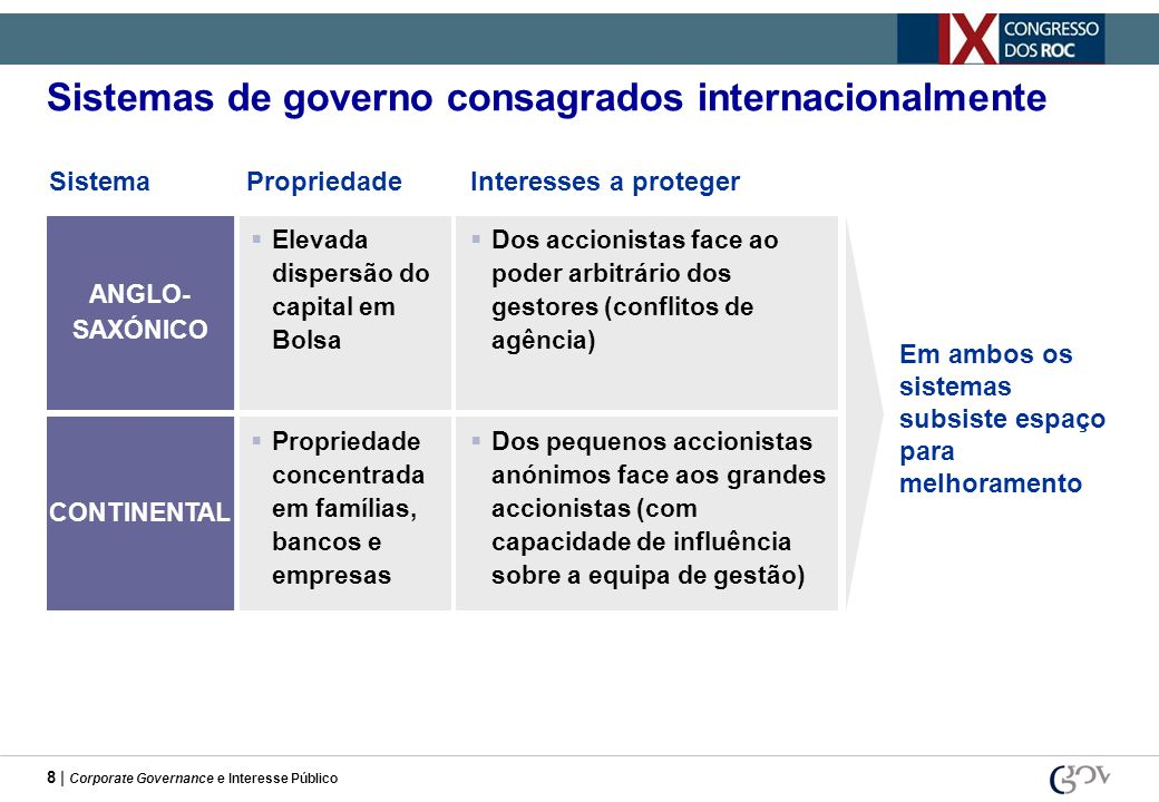8 | Corporate Governance e Interesse Público Sistemas de governo consagrados internacionalmente Elevada dispersão do capital em Bolsa ANGLO- SAXÓNICO