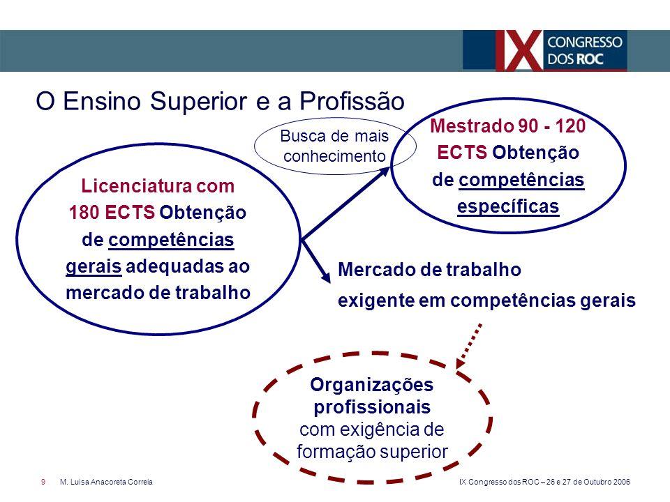 IX Congresso dos ROC – 26 e 27 de Outubro 2006 9M. Luisa Anacoreta Correia O Ensino Superior e a Profissão Licenciatura com 180 ECTS Obtenção de compe