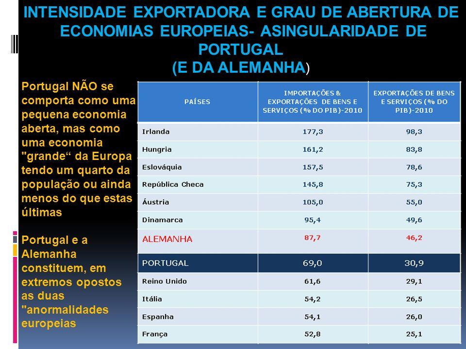 Portugal NÃO se comporta como uma pequena economia aberta, mas como uma economia
