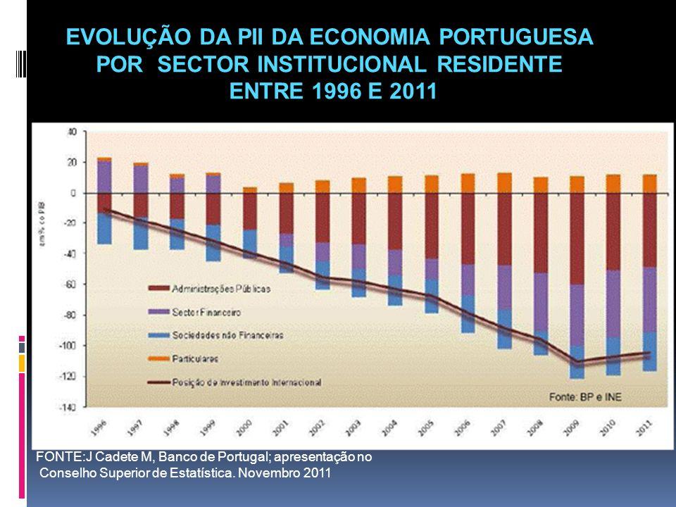 EVOLUÇÃO DA PII DA ECONOMIA PORTUGUESA POR SECTOR INSTITUCIONAL RESIDENTE ENTRE 1996 E 2011 FONTE:J Cadete M, Banco de Portugal; apresentação no Conse