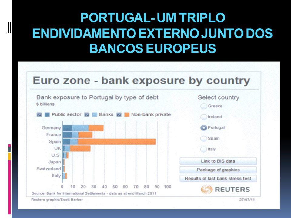 PORTUGAL- UM TRIPLO ENDIVIDAMENTO EXTERNO JUNTO DOS BANCOS EUROPEUS