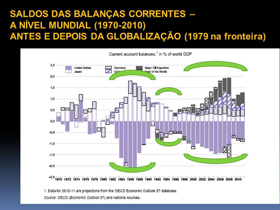 SALDOS DAS BALANÇAS CORRENTES – A NÍVEL MUNDIAL (1970-2010) ANTES E DEPOIS DA GLOBALIZAÇÃO (1979 na fronteira)
