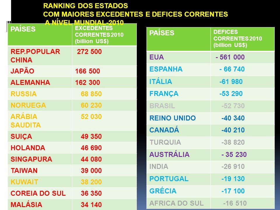 3. PORTUGAL: RETOMAR O CRESCIMENTO, REPOSICIONANDO-SE NA GLOBALIZAÇÃO