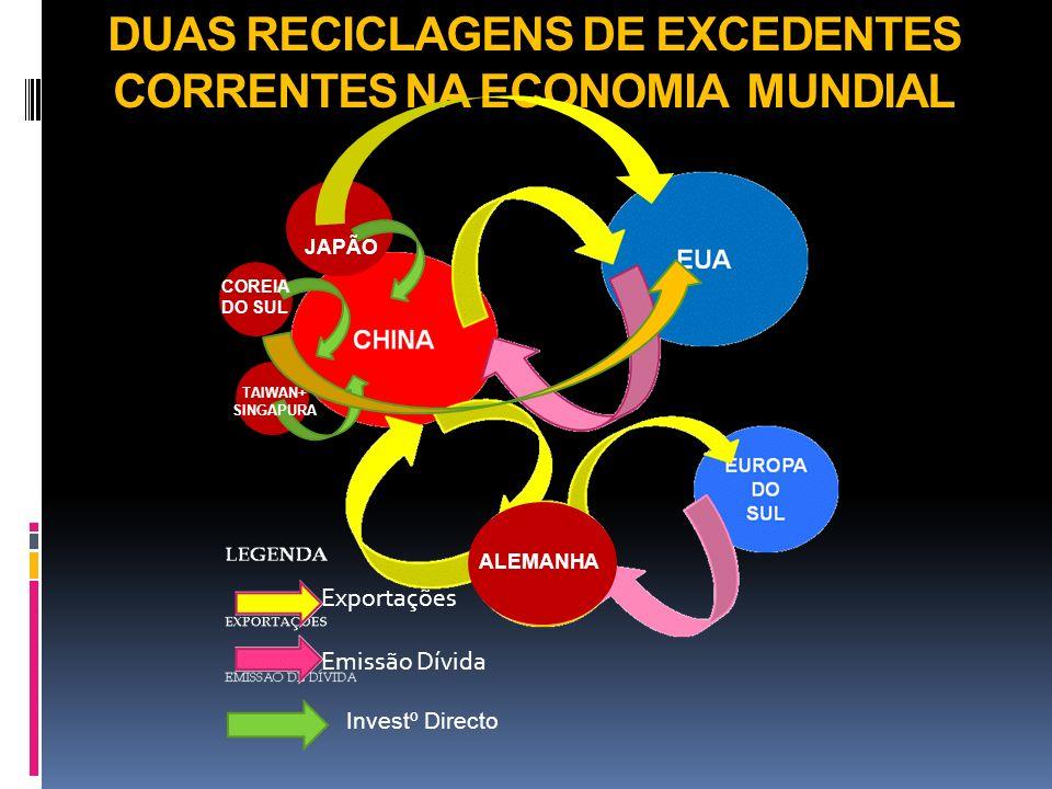 PORTUGAL: UMA PEQUENA ECONOMIA, QUE DEVIA SER UMA ECONOMIA ABERTA, MAS QUE: Se fechou, ao longo das últimas duas décadas, reduzindo a sua exposição ao comércio e investimento directo internacionais Se Euro - regionalizou, concentrando o seu relacionamento económico externo na Península Ibérica e num espaço ultra regulamentado e de fraco crescimento - o espaço europeu ; Reorganizou a sua acumulação interna de capital, que determina a prazo o seu posicionamento na Globalização, em torno da Terra e dos sectores que infra estruturam o Território, e que vê limitadas as suas oportunidades de crescimento num período de crise financeira global que teve a sua origem na implosão de uma bolha imobiliária na economia central - os EUA - e na economia vizinha – a Espanha