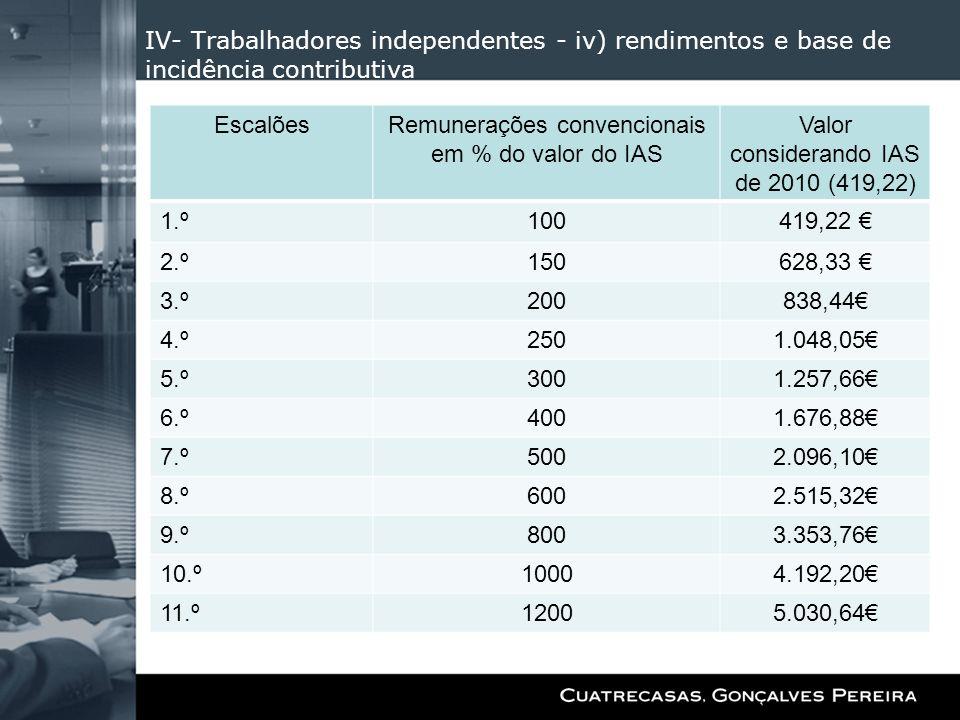 IV- Trabalhadores independentes - iv) rendimentos e base de incidência contributiva EscalõesRemunerações convencionais em % do valor do IAS Valor cons