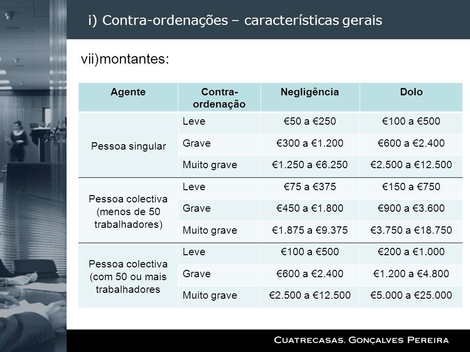 i) Contra-ordenações – características gerais vii)montantes: AgenteContra- ordenação NegligênciaDolo Pessoa singular Leve50 a 250100 a 500 Grave300 a