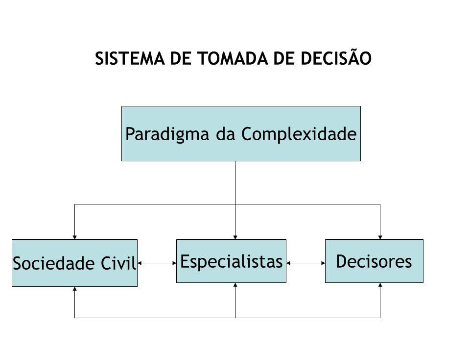Paradigma da Complexidade Sociedade Civil EspecialistasDecisores SISTEMA DE TOMADA DE DECISÃO