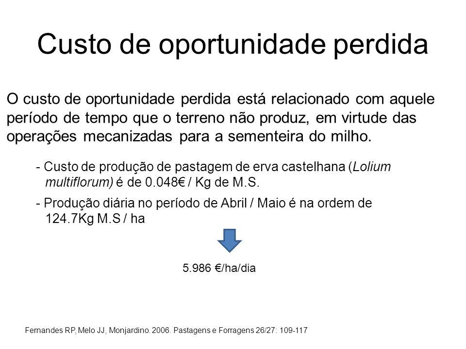 Custo de oportunidade perdida O custo de oportunidade perdida está relacionado com aquele período de tempo que o terreno não produz, em virtude das op