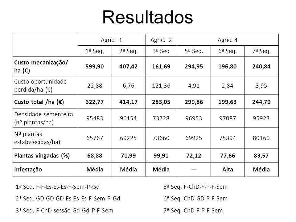 Resultados Agric. 1Agric. 2Agric. 4 1ª Seq.2ª Seq.3ª Seq5ª Seq.6ª Seq.7ª Seq. Custo mecanização/ ha () 599,90407,42161,69294,95196,80240,84 Custo opor