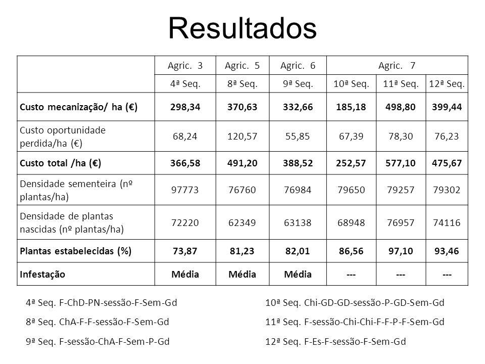 Resultados Agric. 3Agric. 5Agric. 6Agric. 7 4ª Seq.8ª Seq.9ª Seq.10ª Seq.11ª Seq.12ª Seq. Custo mecanização/ ha ()298,34370,63332,66185,18498,80399,44