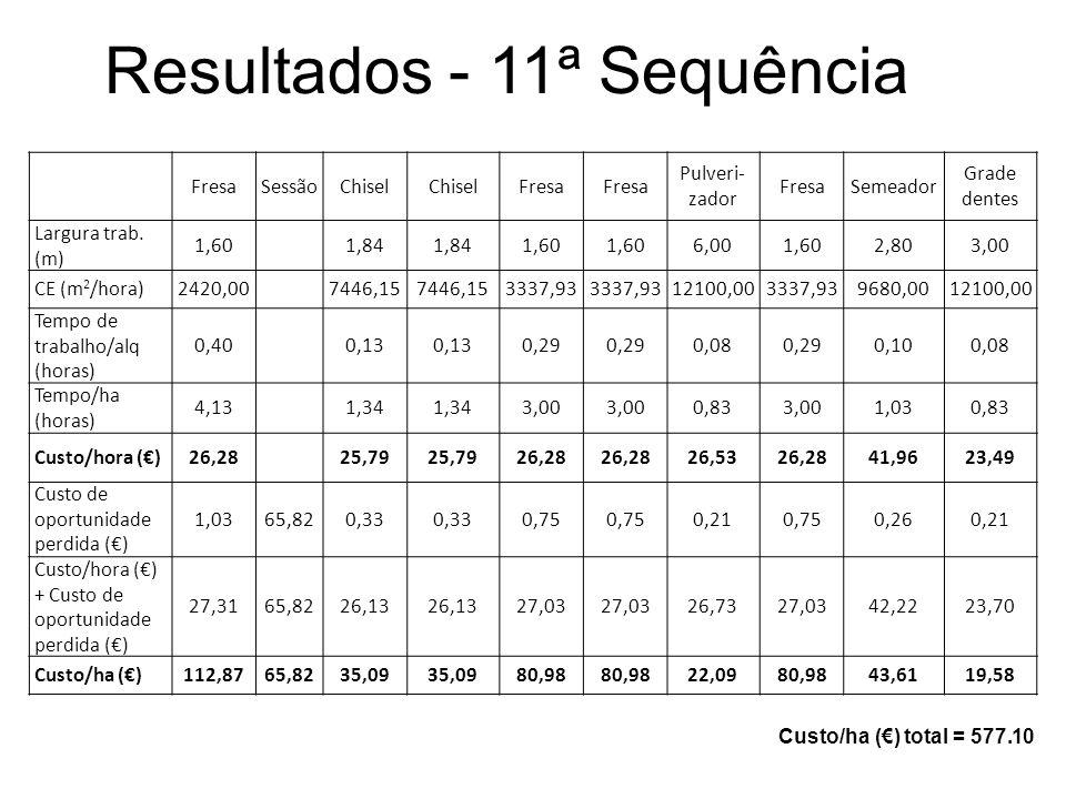 Resultados - 11ª Sequência FresaSessãoChisel Fresa Pulveri- zador FresaSemeador Grade dentes Largura trab. (m) 1,60 1,84 1,60 6,001,602,803,00 CE (m 2