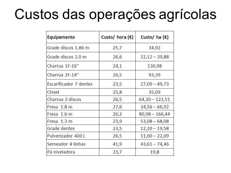 Custos das operações agrícolas EquipamentoCusto/ hora ()Custo/ ha () Grade discos 1.86 m25,734,92 Grade discos 2.0 m26,622,12 – 39,88 Charrua 1F-16 24,1130,98 Charrua 2F-14 26,593,39 Escarificador 7 dentes23,527,09 – 49,73 Chisel25,835,09 Charrua 2 discos26,564,30 – 122,51 Fresa 1.8 m27,634,56 – 66,92 Fresa 1.6 m26,380,98 – 166,44 Fresa 1.3 m23,953,08 – 68,08 Grade dentes23,512,20 – 19,58 Pulverizador 400 L26,511,00 – 22,09 Semeador 4 linhas41,943,61 – 74,46 Pá niveladora23,719,8
