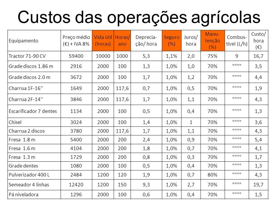 Custos das operações agrícolas Equipamento Preço médio () + IVA 8% Vida útil (horas) Horas/ ano Deprecia- ção/ hora Seguro (%) Juros/ hora Manu- tenção (%) Combus- tível (L/h) Custo/ hora () Tractor 71-90 CV594001000010005,31,1%2,075%916,7 Grade discos 1.86 m291620001001,31,0%1,070% 3,5 Grade discos 2.0 m367220001001,71,0%1,270% 4,4 Charrua 1F-16 16492000117,60,71,0%0,570% 1,9 Charrua 2F-14 38462000117,61,71,0%1,170% 4,3 Escarificador 7 dentes113420001000,51,0%0,470% 1,3 Chisel302420001001,41,0%170% 3,6 Charrua 2 discos37802000117,61,71,0%1,170% 4,3 Fresa 1.8 m540020002002,41,0%0,970% 5,4 Fresa 1.6 m410420002001,81,0%0,770% 4,1 Fresa 1.3 m172920002000,81,0%0,370% 1,7 Grade dentes108020001000,51,0%0,470% 1,3 Pulverizador 400 L248412001201,91,0%0,780% 4,3 Semeador 4 linhas1242012001509,31,0%2,770% 19,7 Pá niveladora129620001000,61,0%0,470% 1,5