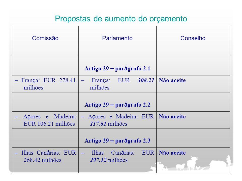 Propostas de aumento do orçamento ComissãoParlamentoConselho Artigo 29 – par á grafo 2.1 – Fran ç a: EUR 278.41 milhões – Fran ç a: EUR 308.21 milhões