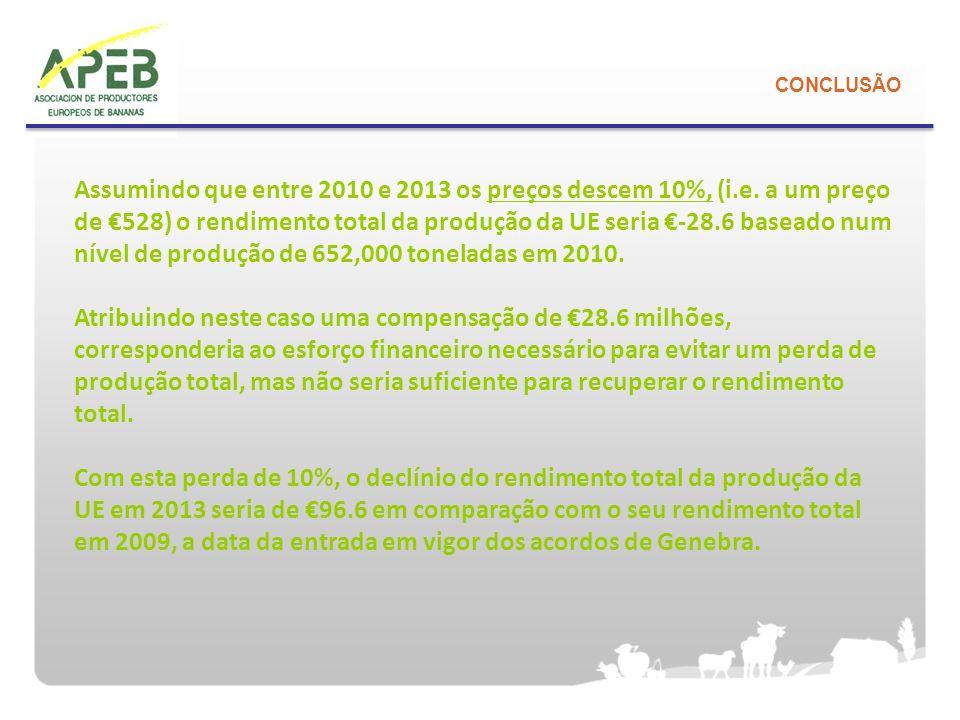 CONCLUSÃO Assumindo que entre 2010 e 2013 os preços descem 10%, (i.e. a um preço de 528) o rendimento total da produção da UE seria -28.6 baseado num