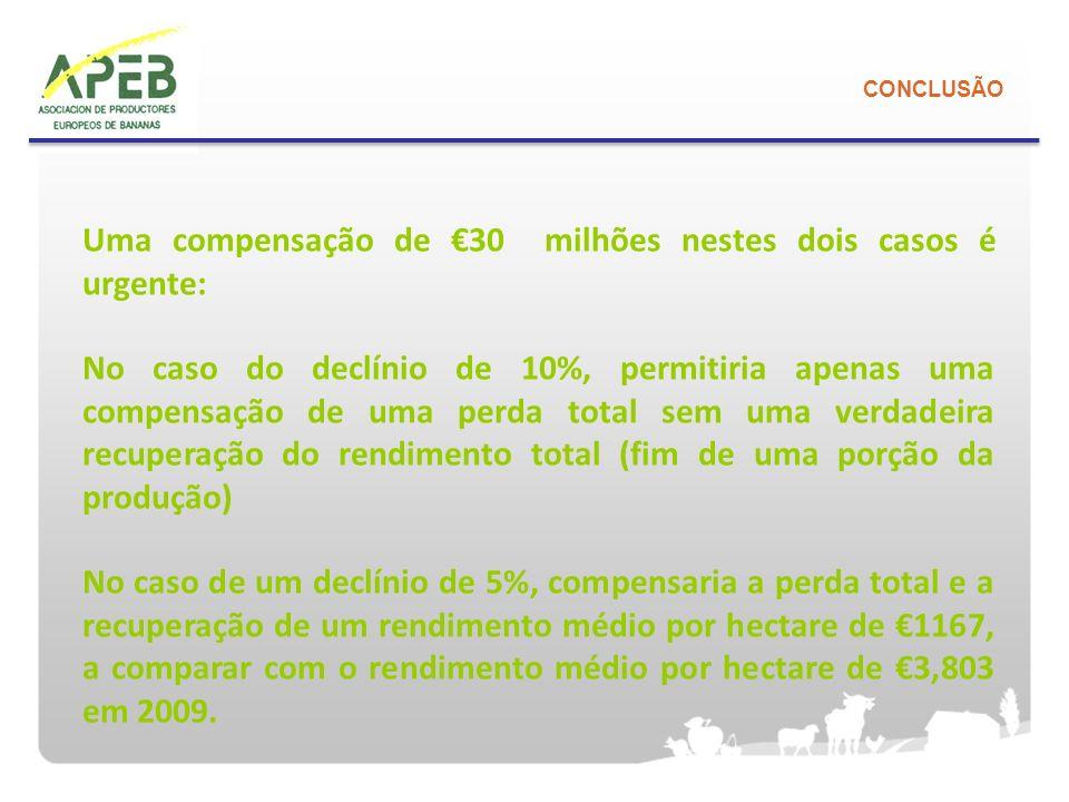 CONCLUSÃO Uma compensação de 30 milhões nestes dois casos é urgente: No caso do declínio de 10%, permitiria apenas uma compensação de uma perda total