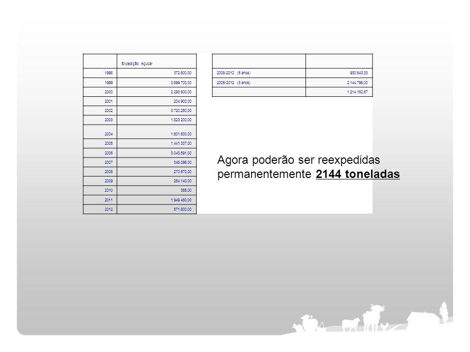 Expedição Açucar 1998372.600,00 2008-2012 (5 anos)930.643,33 19993.699.700,00 2005-2012 (8 anos)2.144.796,00 20002.293.600,00 1.214.152,67 2001204.900